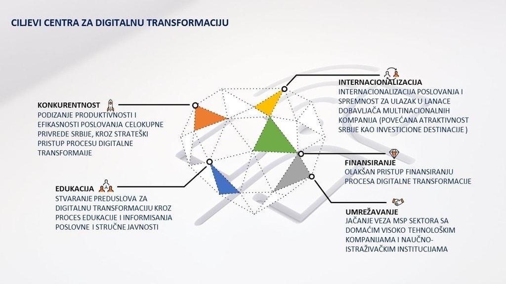 Centar-za-digitalnu-transformaciju